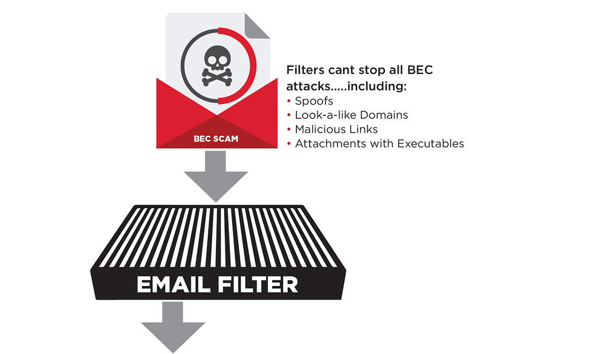 Confirm4Me Email Filter